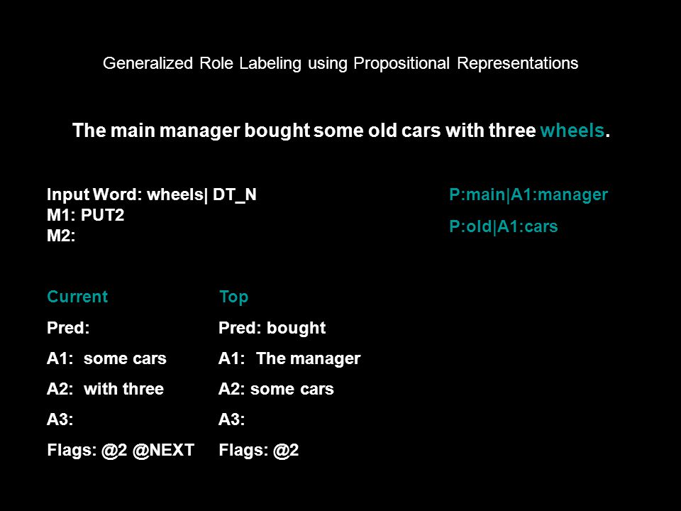 Generalized Role Labeling using Propositional Representations Input Word: wheels| DT_N M1: PUT2 M2: The main manager bought some old cars with three wheels.