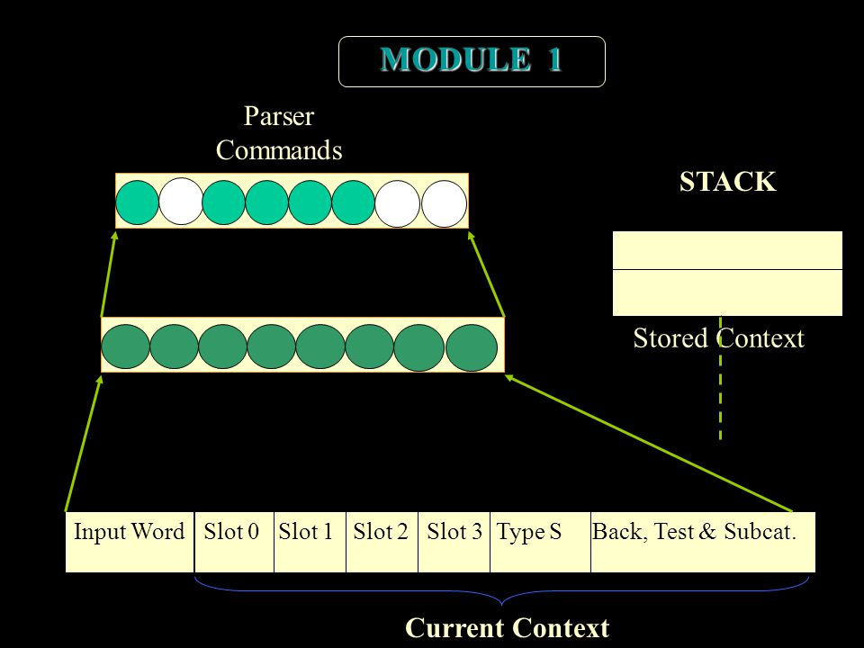 Arquitectura –Modulo1 Input WordSlot 0 Slot 1 Slot 2 Slot 3 Type S Back, Test & Subcat. STACK Stored Context Current Context MODULE 1 Parser Commands