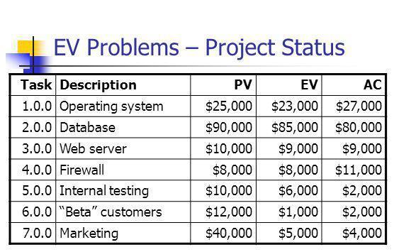 EV Problems – Project Status TaskDescriptionPVEVAC 1.0.0Operating system$25,000$23,000$27,000 2.0.0Database$90,000$85,000$80,000 3.0.0Web server$10,000$9,000 4.0.0Firewall$8,000 $11,000 5.0.0Internal testing$10,000$6,000$2,000 6.0.0 Beta customers$12,000$1,000$2,000 7.0.0Marketing$40,000$5,000$4,000