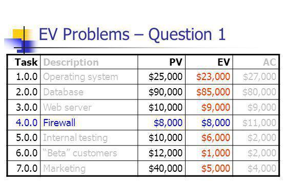 EV Problems – Question 1 TaskDescriptionPVEVAC 1.0.0Operating system$25,000$23,000$27,000 2.0.0Database$90,000$85,000$80,000 3.0.0Web server$10,000$9,000 4.0.0Firewall$8,000 $11,000 5.0.0Internal testing$10,000$6,000$2,000 6.0.0 Beta customers$12,000$1,000$2,000 7.0.0Marketing$40,000$5,000$4,000