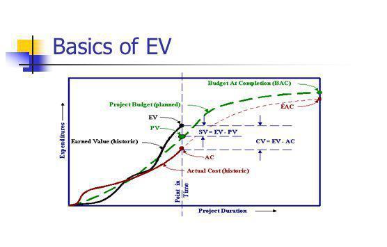 Basics of EV