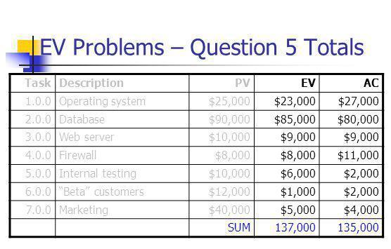 EV Problems – Question 5 Totals TaskDescriptionPVEVAC 1.0.0Operating system$25,000$23,000$27,000 2.0.0Database$90,000$85,000$80,000 3.0.0Web server$10,000$9,000 4.0.0Firewall$8,000 $11,000 5.0.0Internal testing$10,000$6,000$2,000 6.0.0 Beta customers$12,000$1,000$2,000 7.0.0Marketing$40,000$5,000$4,000 SUM137,000135,000