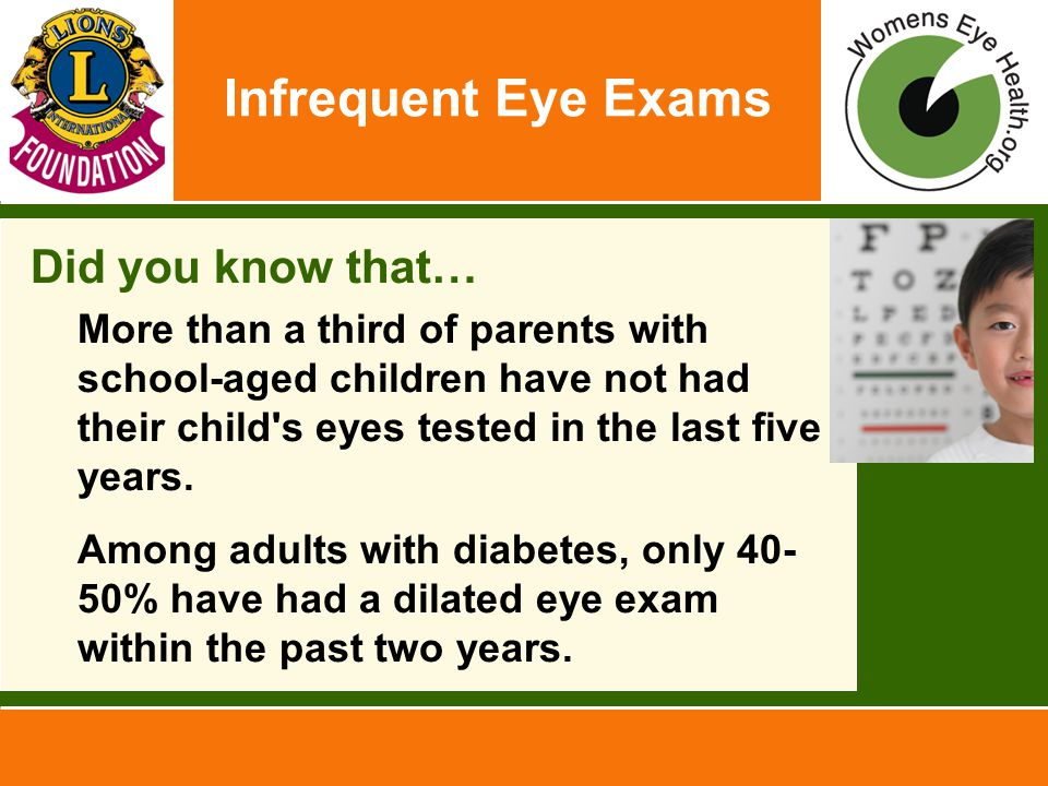 Infrequent Eye Exams Did you know that… –More than a third of parents with school-aged children have not had their child s eyes tested in the last five years.