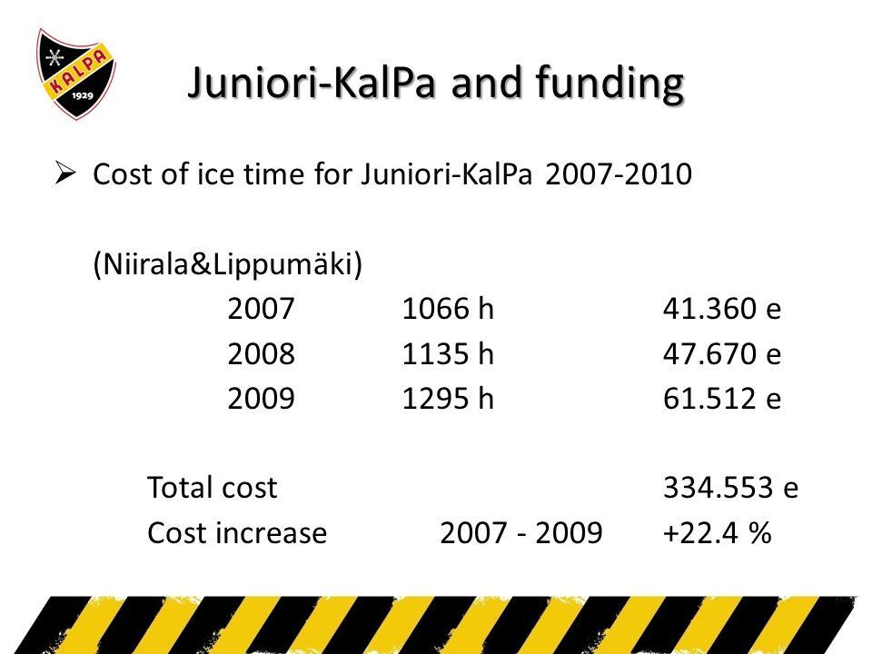 Juniori-KalPa and funding  Cost of ice time for Juniori-KalPa 2007-2010 (Niirala&Lippumäki) 20071066 h41.360 e 20081135 h47.670 e 20091295 h61.512 e Total cost 334.553 e Cost increase 2007 - 2009+22.4 %