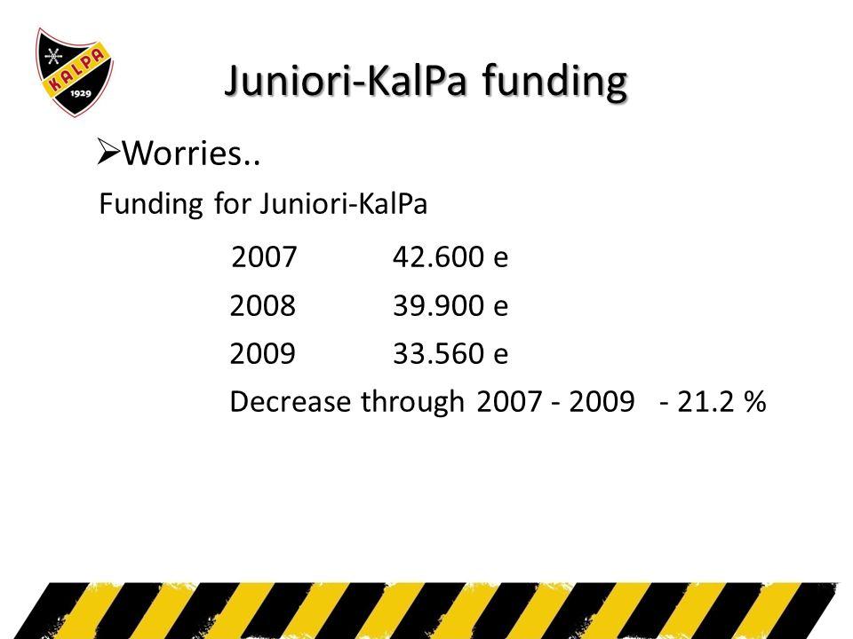 Juniori-KalPa funding  Worries..