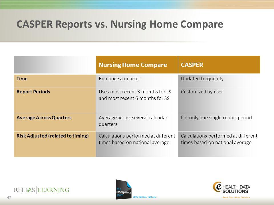 CASPER Reports vs. Nursing Home Compare Nursing Home CompareCASPER TimeRun once a quarterUpdated frequently Report PeriodsUses most recent 3 months fo