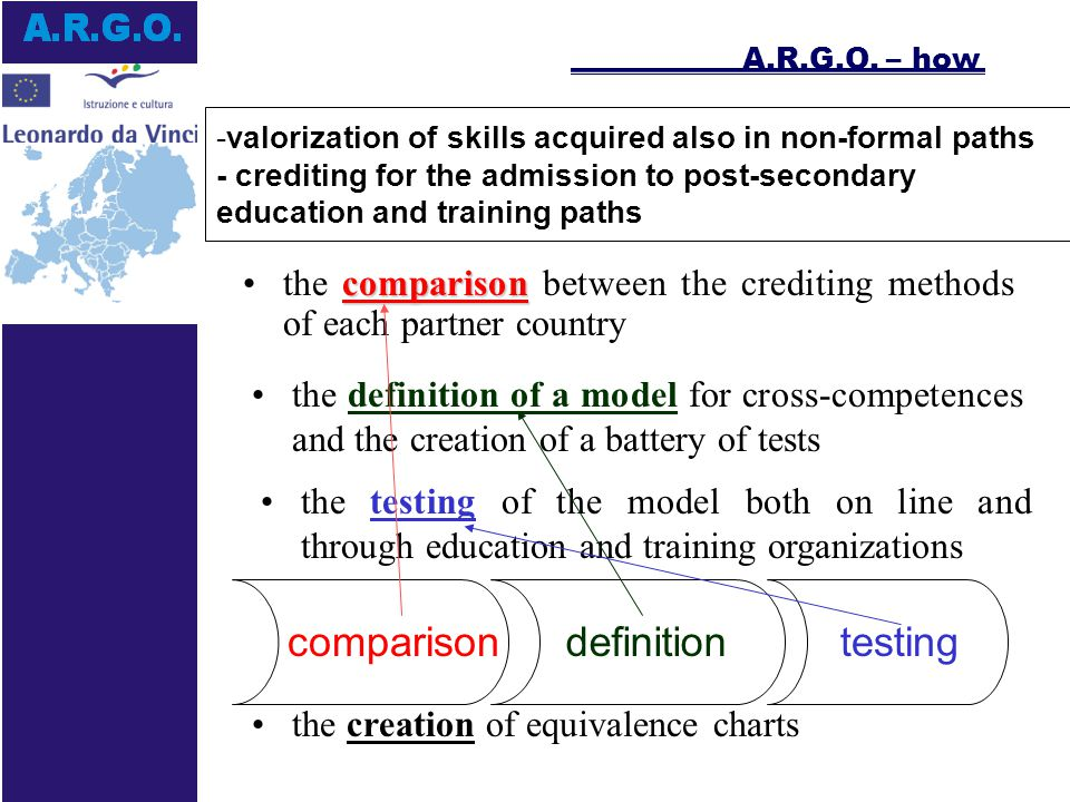 -valorization of skills acquired also in non-formal paths - crediting for the admission to post-secondary education and training paths comparisonthe comparison between the crediting methods of each partner country the definition of a model for cross-competences and the creation of a battery of tests the testing of the model both on line and through education and training organizations comparison definition testing the creation of equivalence charts A.R.G.O.