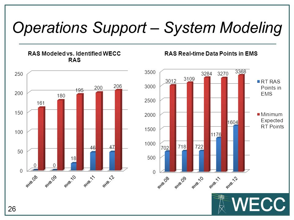 26 Operations Support – System Modeling