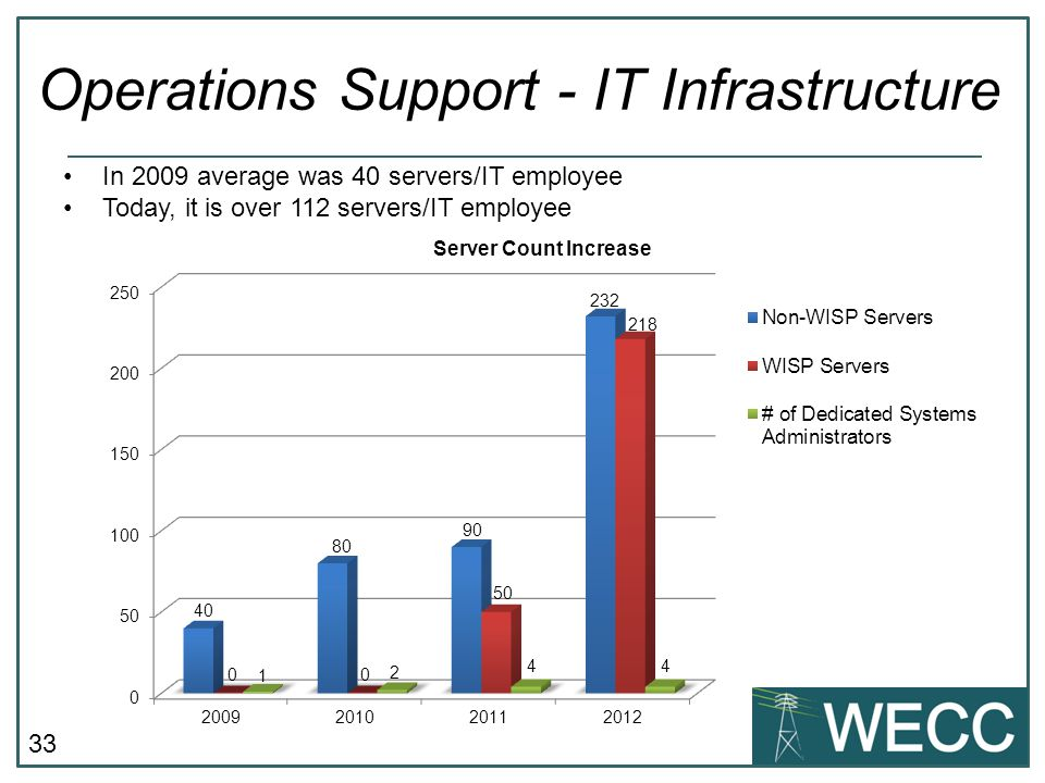 33 Operations Support - IT Infrastructure In 2009 average was 40 servers/IT employee Today, it is over 112 servers/IT employee