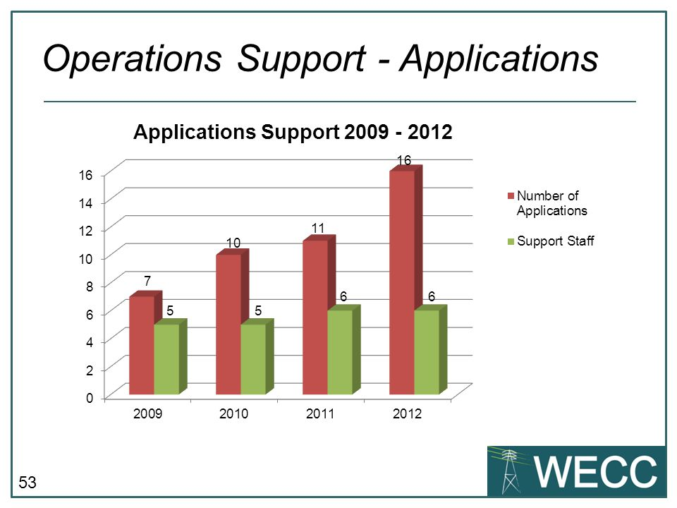53 Operations Support - Applications 7 5 10 5 66 11 16