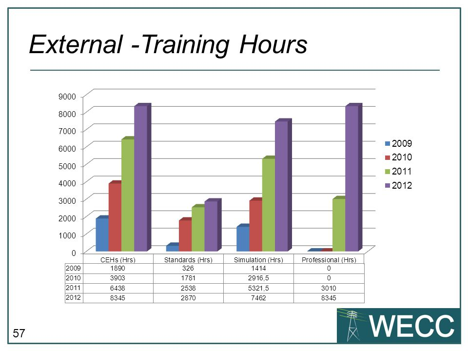57 External -Training Hours