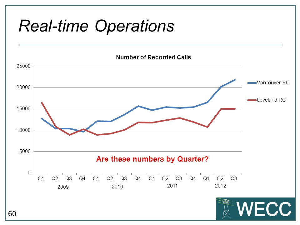 60 Real-time Operations 2009 2010 20112012 Are these numbers by Quarter?