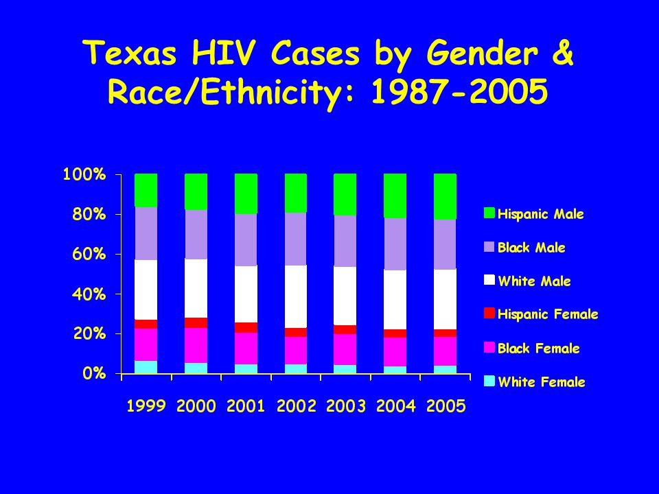 AIDS Cases in Texas: 1987-2005