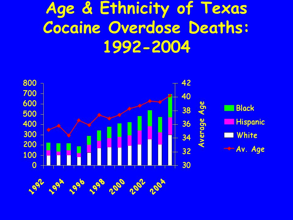 Race-Ethnicity of Texas Cocaine Admissions: 1993 v. 2005