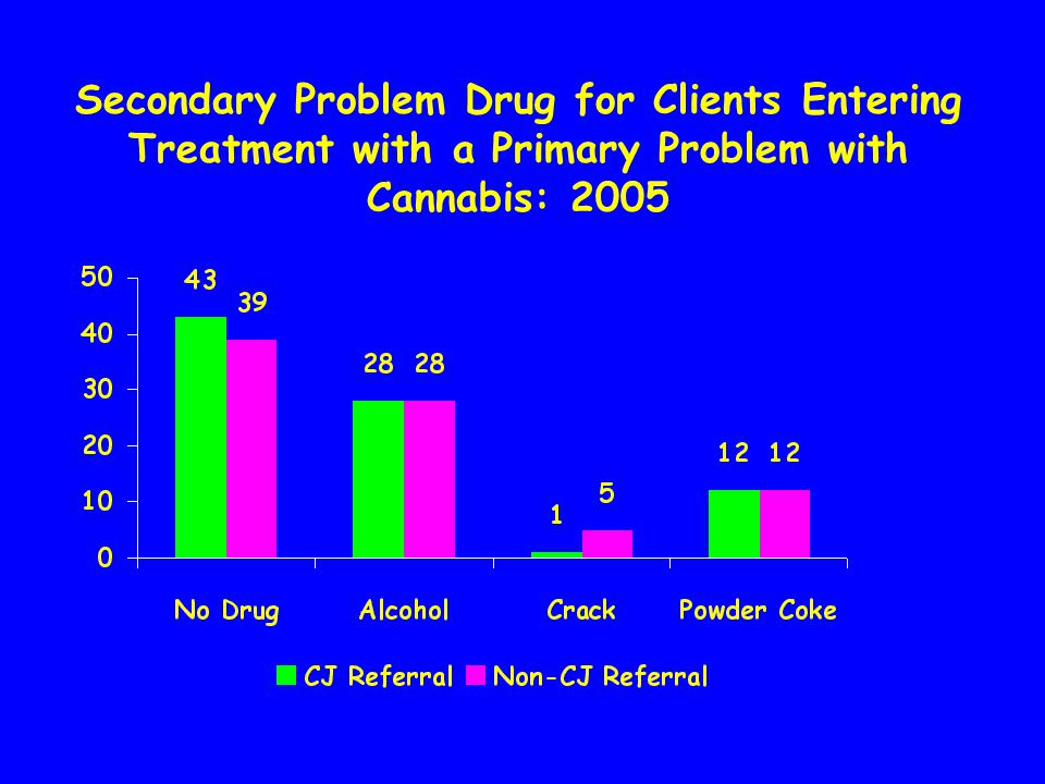 Addiction Severity Index Problems of Texans Treated with Primary Marijuana Problem: 2005
