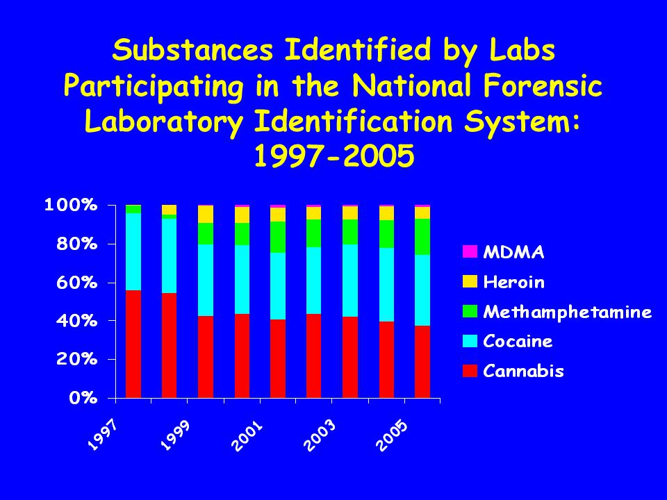 Club Drugs Problems identified early: MDMA in 1985, GHB in 1990,Ketamine in 1991, Rohypnol in 1993, but slow responses.
