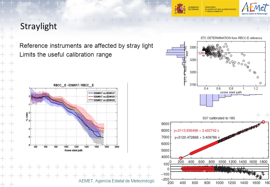 Straylight Reference instruments are affected by stray light Limits the useful calibration range AEMET, Agencia Estatal de Meteorología