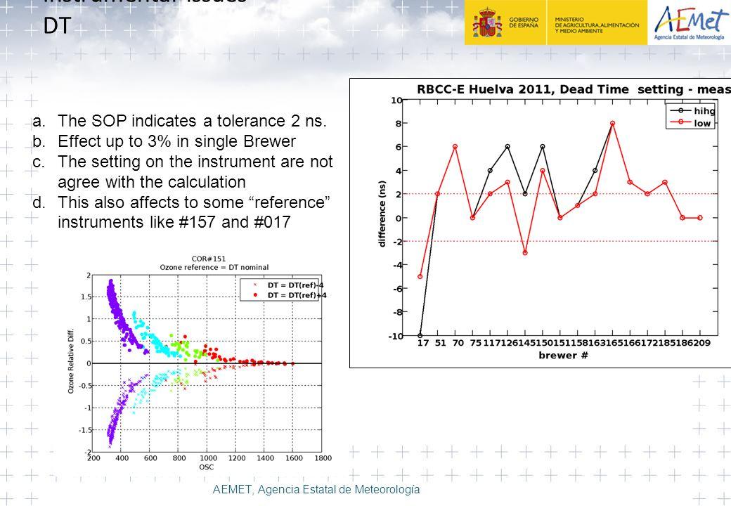 Instrumental issues DT AEMET, Agencia Estatal de Meteorología a.The SOP indicates a tolerance 2 ns.