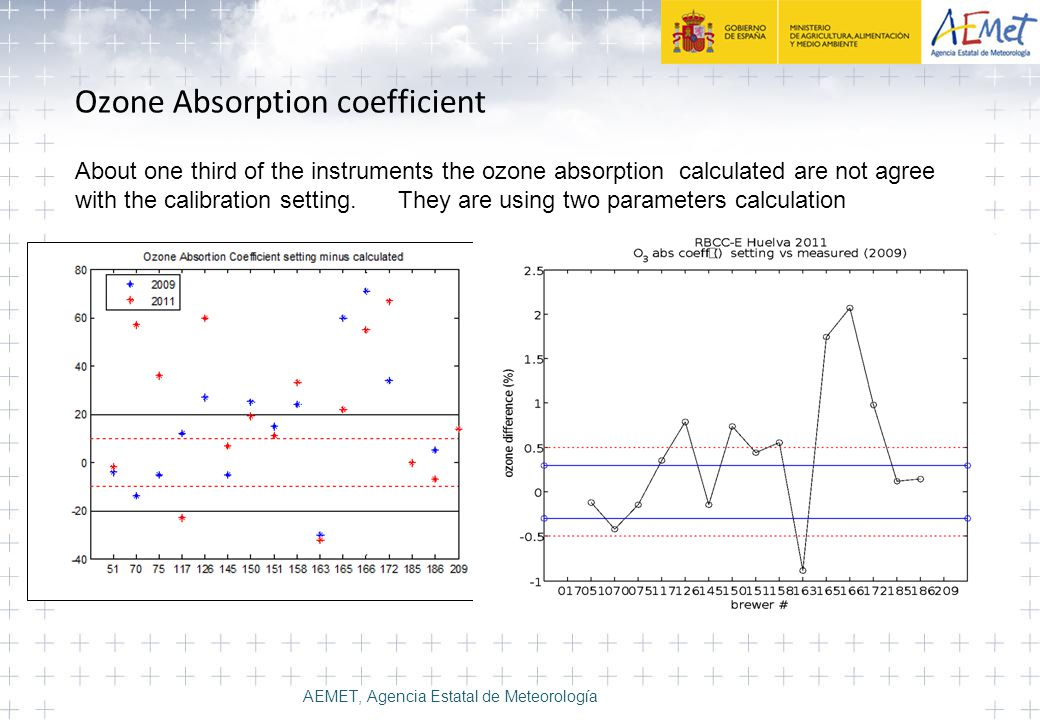 Ozone Absorption coefficient About one third of the instruments the ozone absorption calculated are not agree with the calibration setting.
