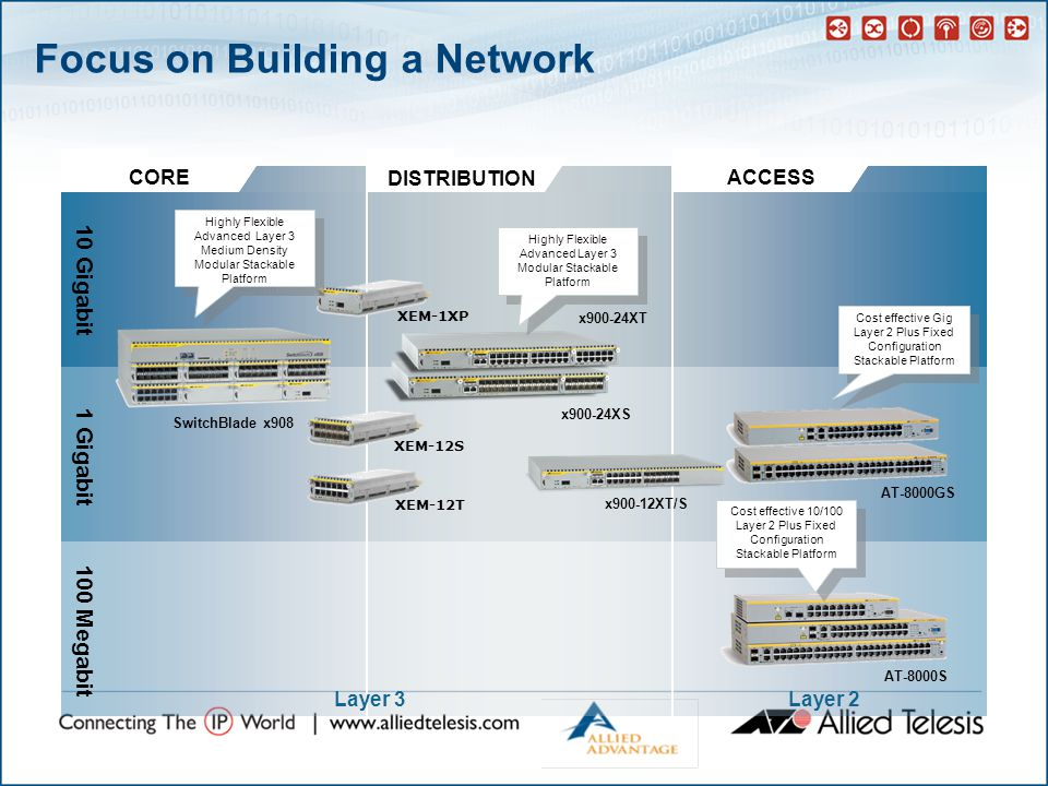 Focus on Building a Network CORE DISTRIBUTION ACCESS 10 Gigabit 1 Gigabit 100 Megabit XEM-1XP XEM-12S XEM-12T x900-24XS x900-24XT Cost effective 10/100 Layer 2 Plus Fixed Configuration Stackable Platform Cost effective Gig Layer 2 Plus Fixed Configuration Stackable Platform Highly Flexible Advanced Layer 3 Modular Stackable Platform Highly Flexible Advanced Layer 3 Medium Density Modular Stackable Platform AT-8000GS AT-8000S SwitchBlade x908 Layer 3Layer 2 x900-12XT/S