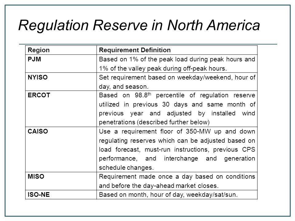 Regulation Reserve in North America RegionRequirement Definition PJM Based on 1% of the peak load during peak hours and 1% of the valley peak during o