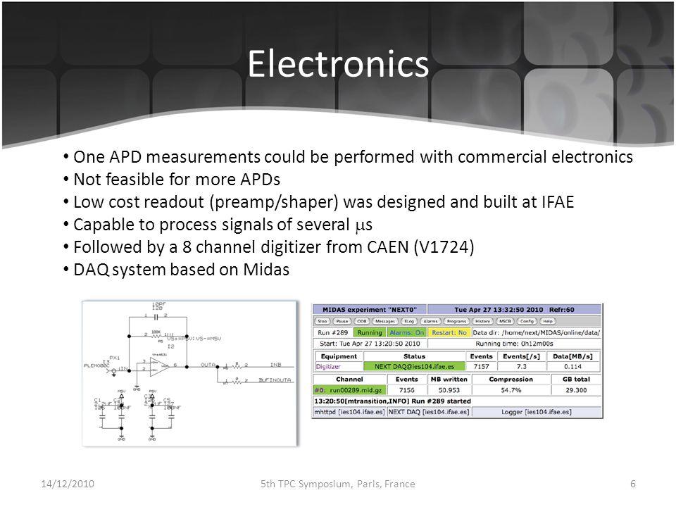 EL Field Scan 14/12/2010175th TPC Symposium, Paris, France Preliminary results APD bias 405 V Drift Field 200 V/cm/bar Pressure 1.6 bar V/cm/bar
