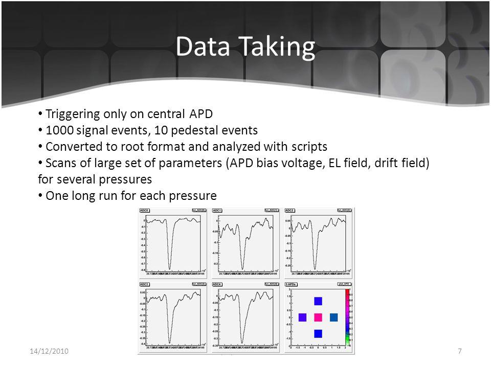 APD Bias Voltage Scan 14/12/2010185th TPC Symposium, Paris, France Preliminary results Drift Field 200 V/cm/bar EL Field 3.5 kV/cm/bar Pressure 1.6 bar