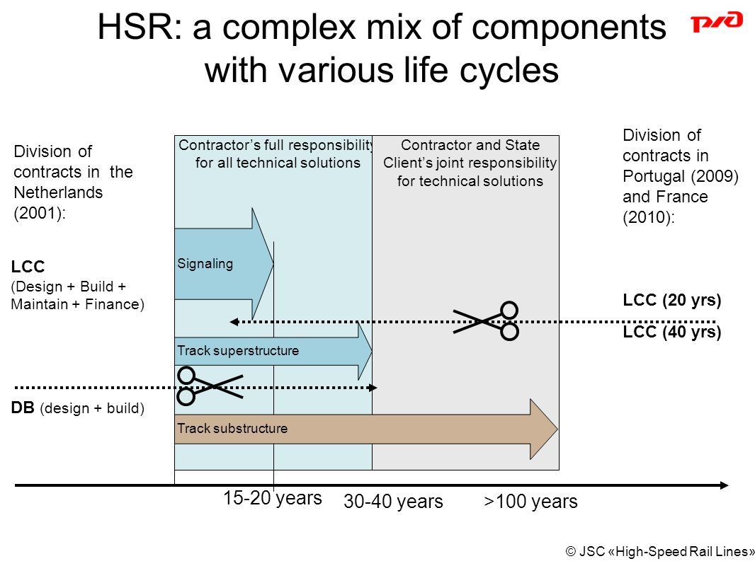 © JSC «High-Speed Rail Lines» HSR: a complex mix of components with various life cycles 15-20 years >100 years30-40 years Contractor's full responsibility for all technical solutions Contractor and State Client's joint responsibility for technical solutions Signaling Track superstructure Track substructure Division of contracts in the Netherlands (2001): LCC (Design + Build + Maintain + Finance) DB (design + build) Division of contracts in Portugal (2009) and France (2010): LCC (20 yrs) LCC (40 yrs)