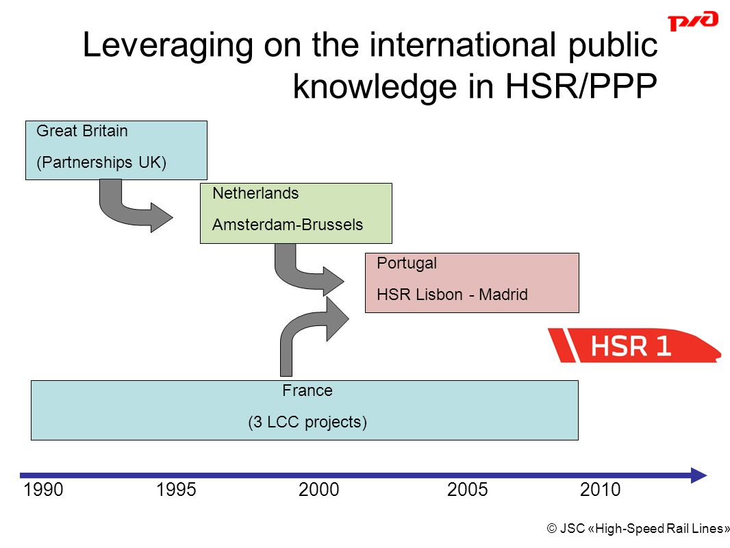 © JSC «High-Speed Rail Lines» Leveraging on the international public knowledge in HSR/PPP Great Britain (Partnerships UK) 19901995200020052010 Netherlands Amsterdam-Brussels France (3 LCC projects) Portugal HSR Lisbon - Madrid