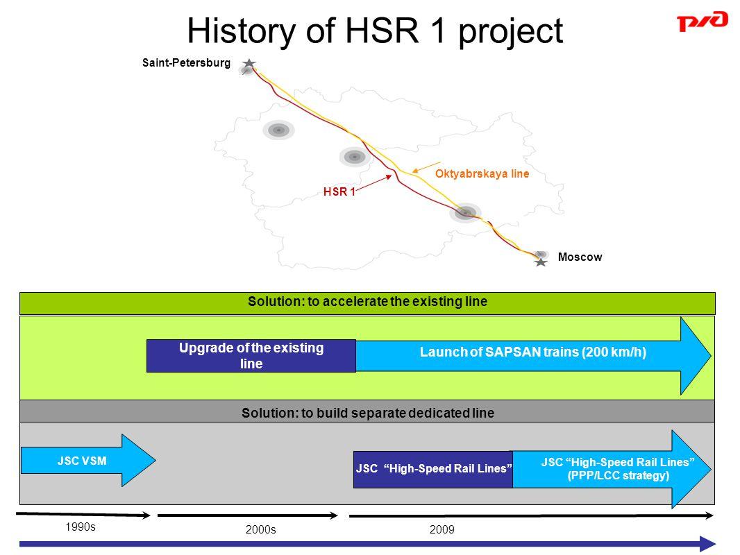History of HSR 1 project HSR 1 Saint-Petersburg Oktyabrskaya line Upgrade of the existing line JSC VSM Launch of SAPSAN trains (200 km/h) JSC High-Speed Rail Lines (PPP/LCC strategy) JSC High-Speed Rail Lines Solution: to build separate dedicated line 1990s 2000s2009 Moscow Solution: to accelerate the existing line