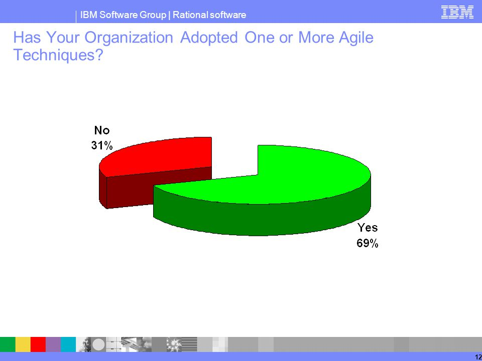 IBM Software Group | Rational software 12 Has Your Organization Adopted One or More Agile Techniques?