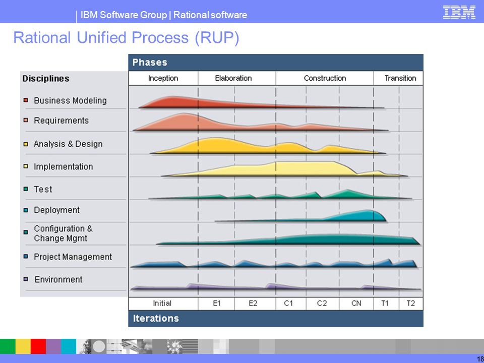 IBM Software Group | Rational software 18 Rational Unified Process (RUP)