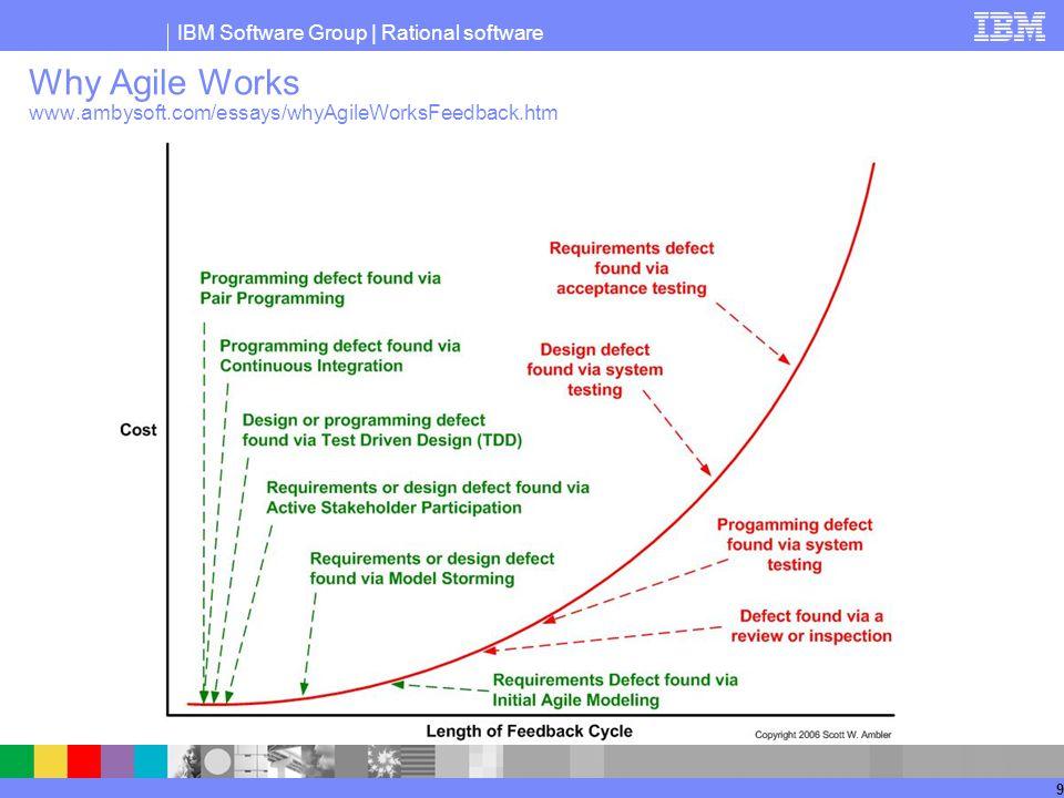 IBM Software Group | Rational software 9 Why Agile Works www.ambysoft.com/essays/whyAgileWorksFeedback.htm