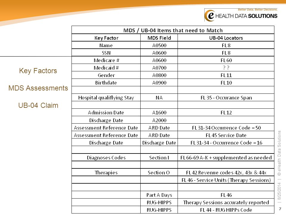 88 | 8/25/2014 | © eHealth Data Solutions 88 Universal Billing Claims and the MDS Assessments The RAI is an assessment tool completed by facility clinical staff that is transmitted electronically to state agencies and then transferred to CMS, and is used to determine the RUG code.