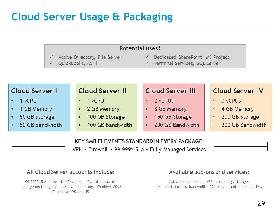 29 Cloud Server Usage & Packaging All Cloud Server accounts include: 99.999% SLA, firewall, VPN, public IPs, infrastructure management, nightly backups, monitoring, Windows 2008 Enterprise OS and IIS Available add-ons and services: Ask about additional vCPUs, memory, storage, extended backup, bandwidth, SQL Server and additional IPs.