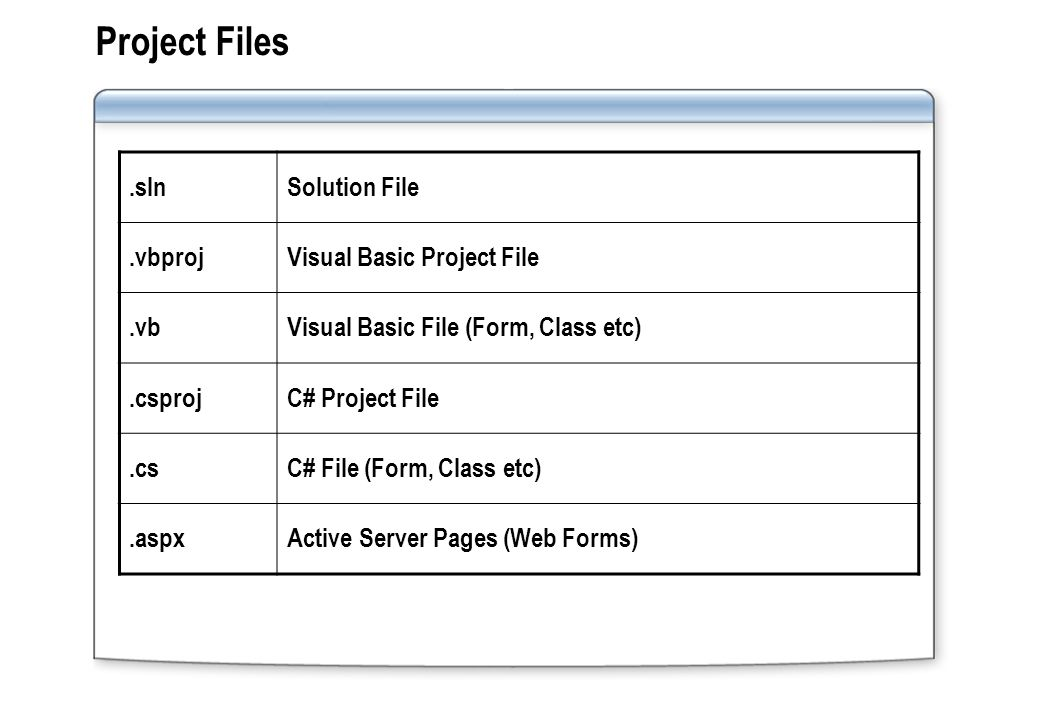 Project Files.slnSolution File.vbprojVisual Basic Project File.vbVisual Basic File (Form, Class etc).csprojC# Project File.csC# File (Form, Class etc).aspxActive Server Pages (Web Forms)