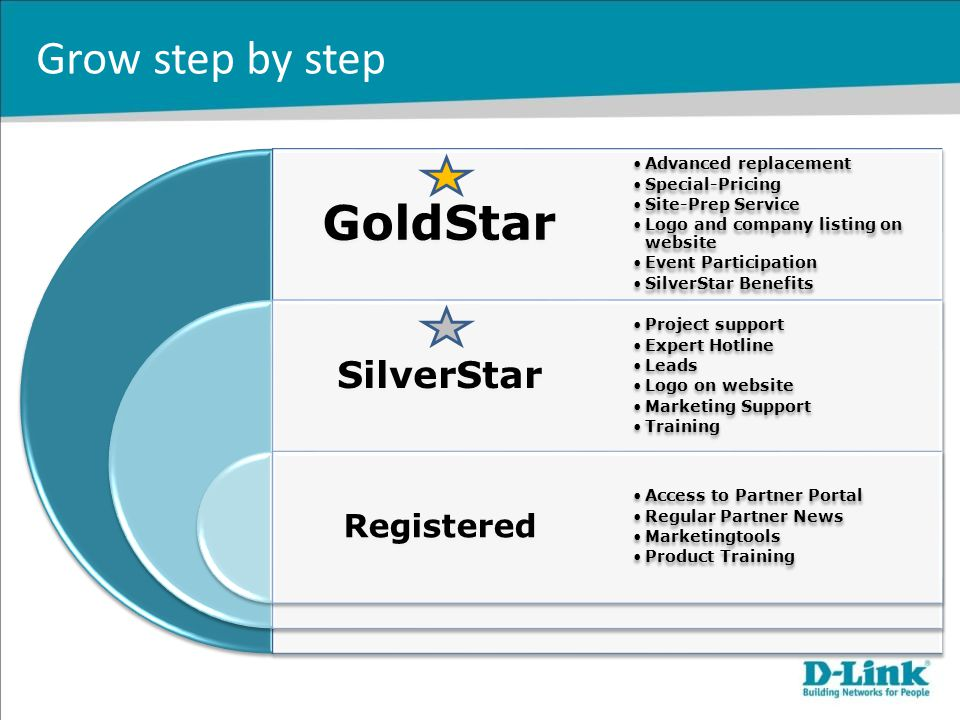Grow step by step GoldStar SilverStar Registered Advanced replacement Special-Pricing Site-Prep Service Logo and company listing on website Event Part