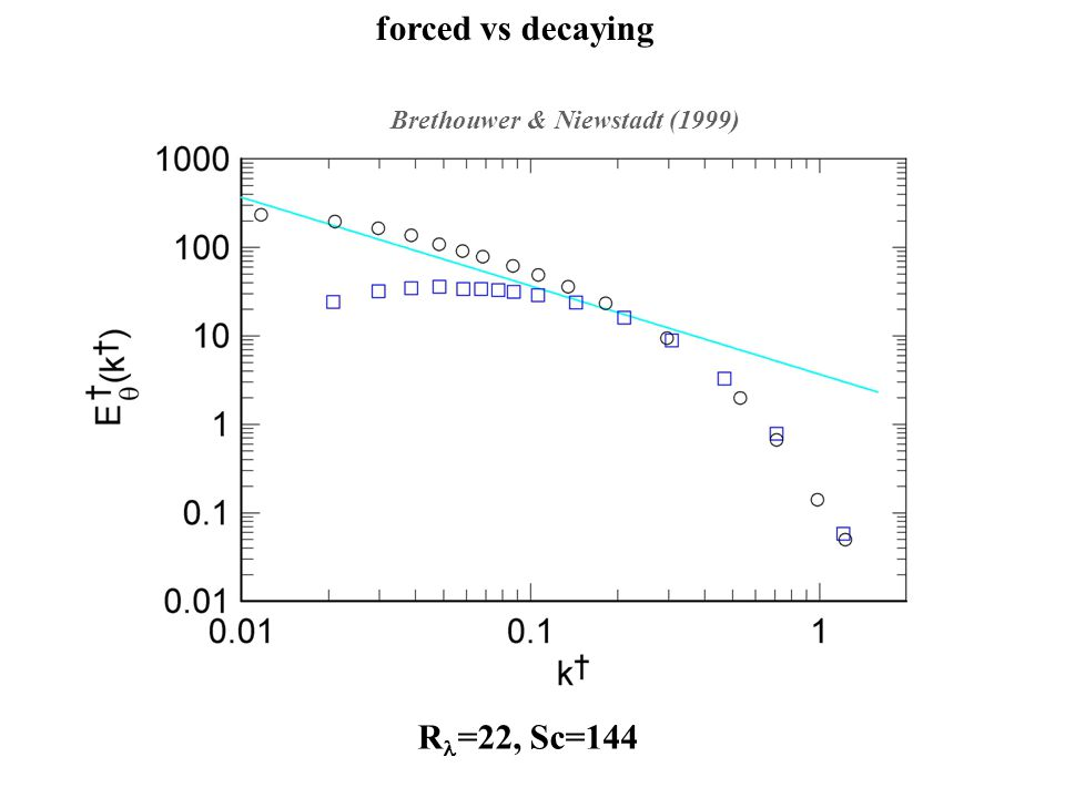 Brethouwer & Niewstadt (1999) R =22, Sc=144 forced vs decaying