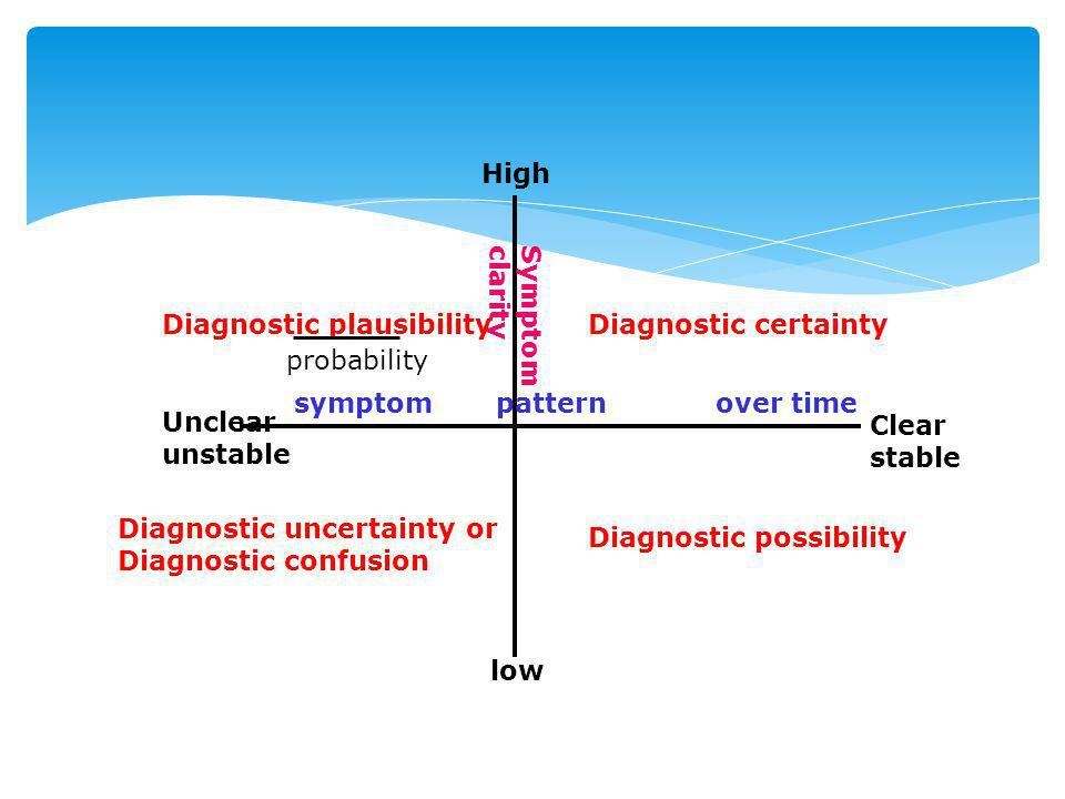 Symptomclarity symptom pattern over time High low Clear stable Unclear unstable Diagnostic certainty Diagnostic uncertainty or Diagnostic confusion Di