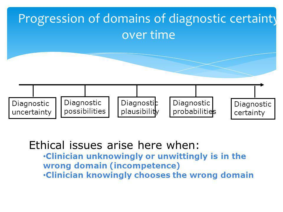 Progression of domains of diagnostic certainty over time Diagnostic uncertainty Diagnostic possibilities Diagnostic probabilities Diagnostic certainty