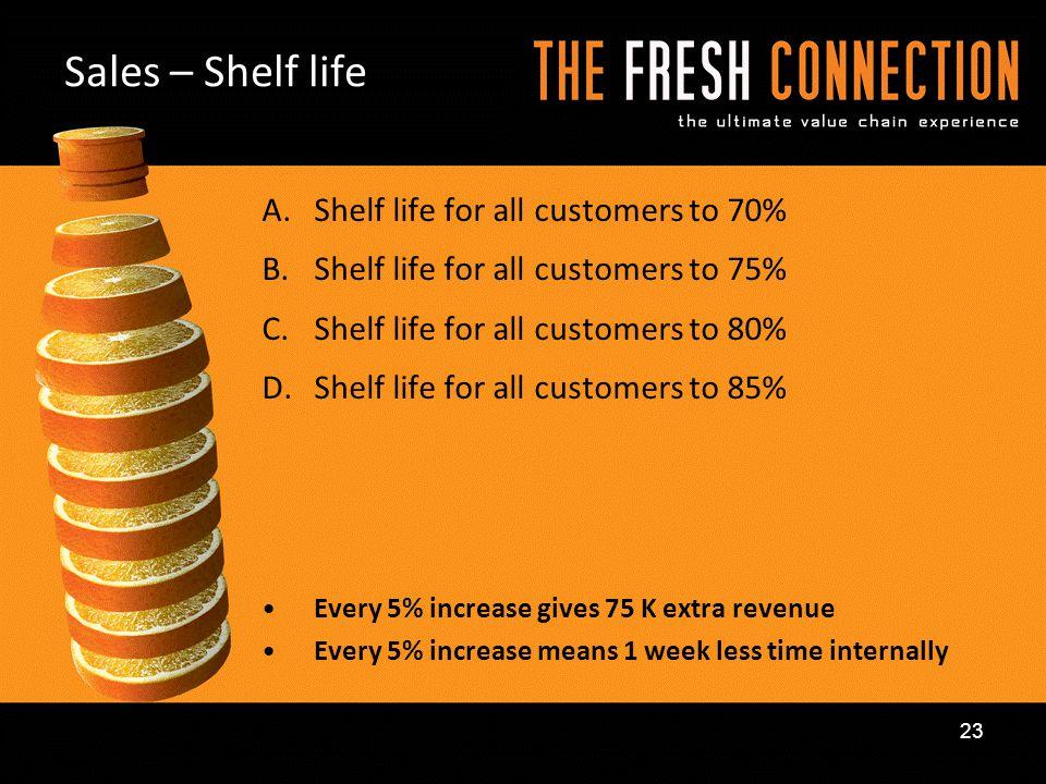 A.Shelf life for all customers to 70% B.Shelf life for all customers to 75% C.Shelf life for all customers to 80% D.Shelf life for all customers to 85