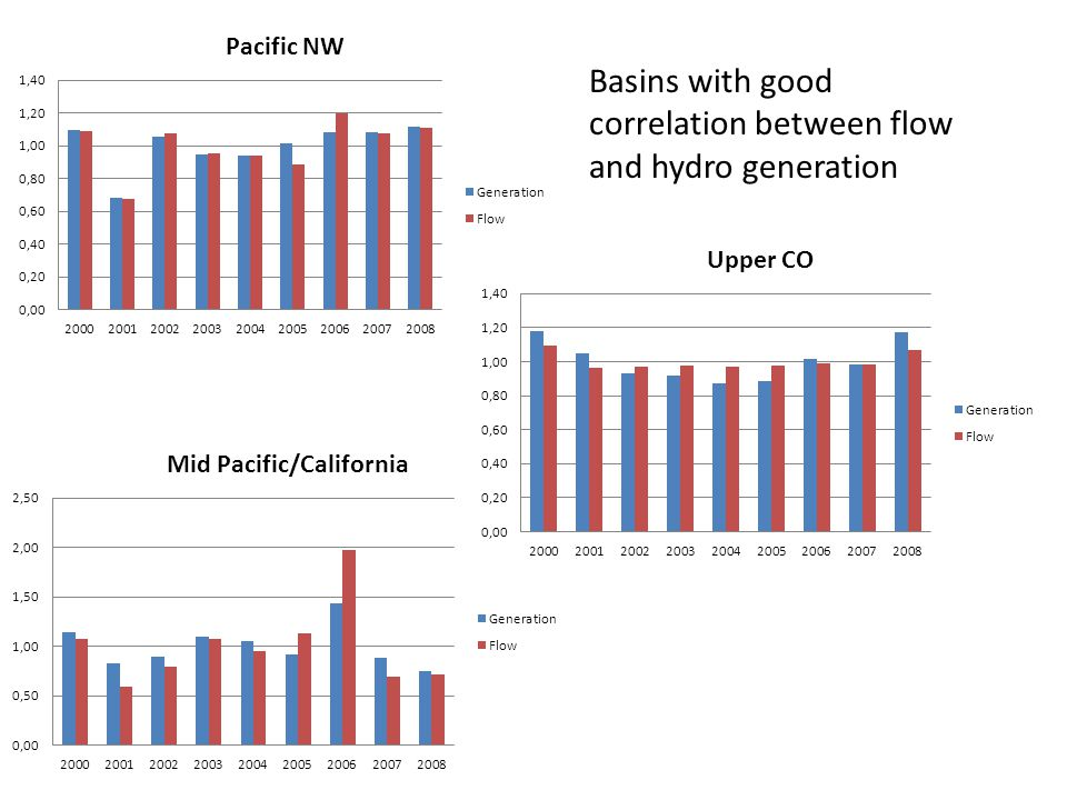 Basins with good correlation between flow and hydro generation