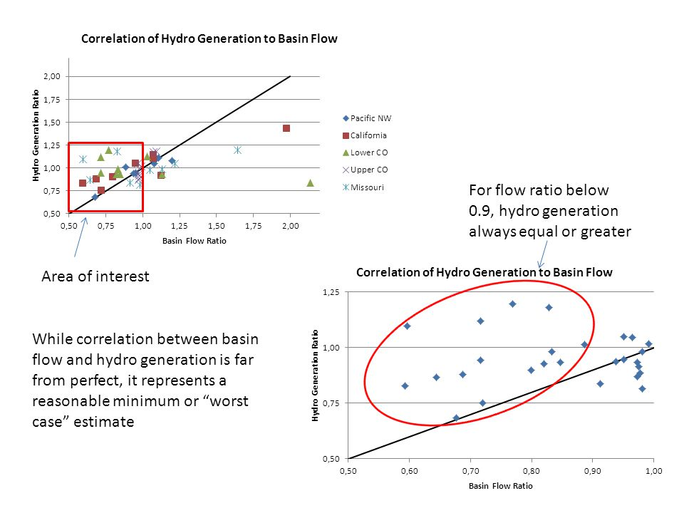 "Area of interest While correlation between basin flow and hydro generation is far from perfect, it represents a reasonable minimum or ""worst case"" est"