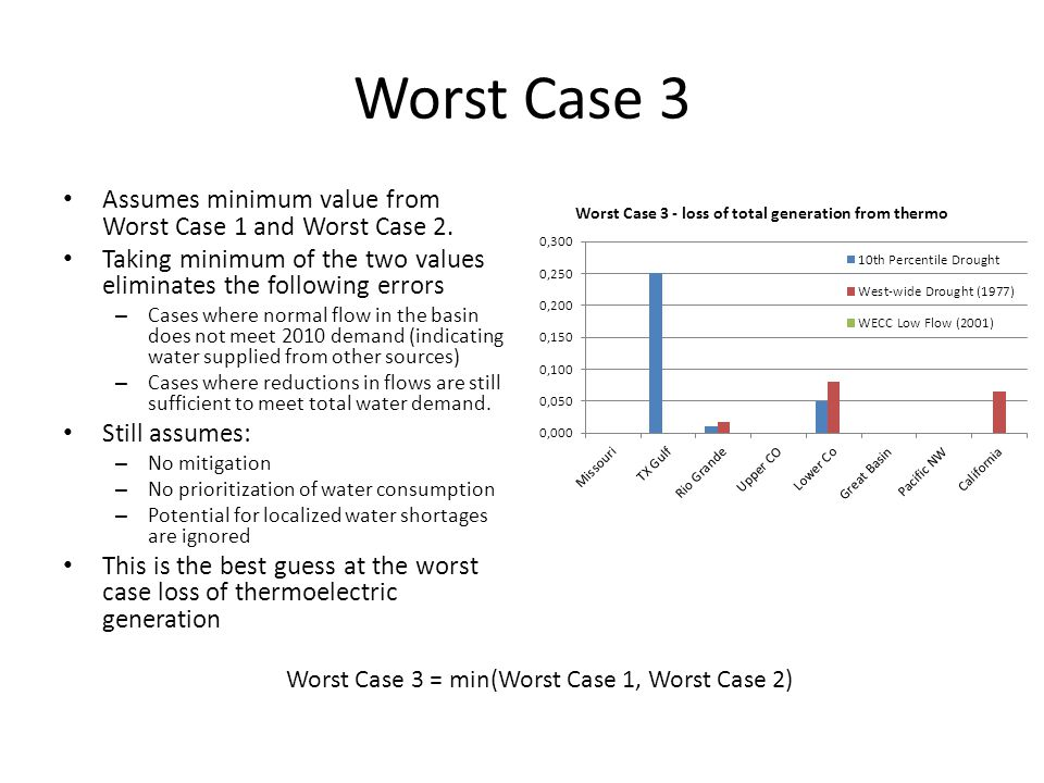 Worst Case 3 Assumes minimum value from Worst Case 1 and Worst Case 2.