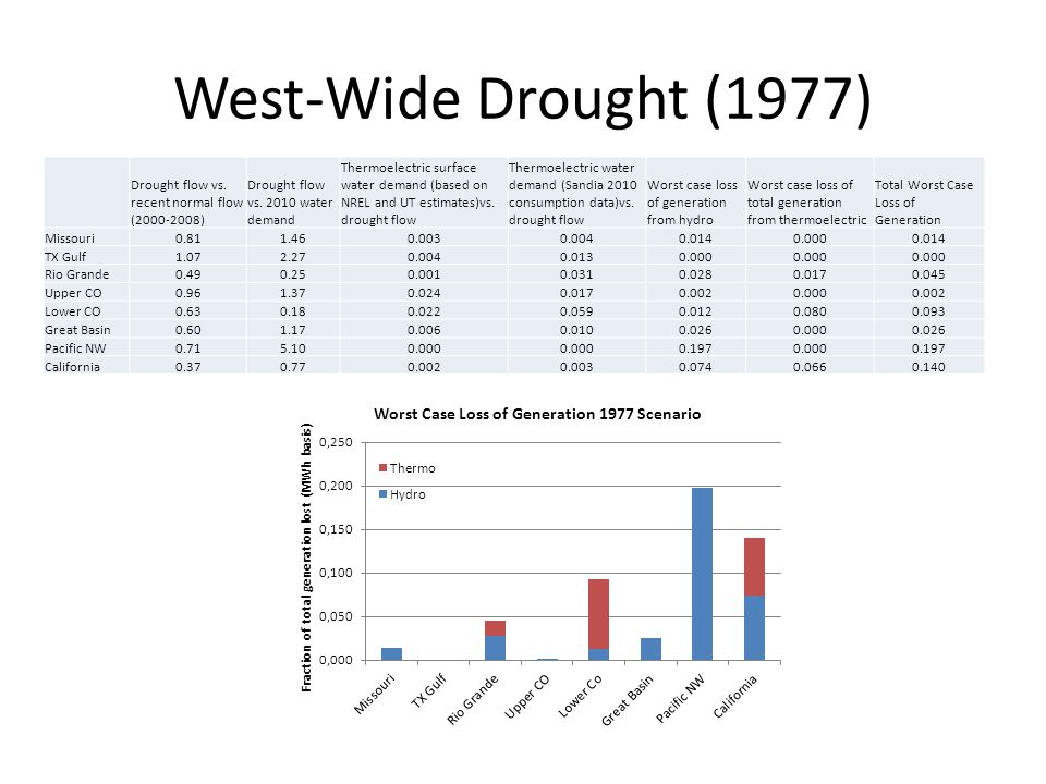 West-Wide Drought (1977) Drought flow vs. recent normal flow (2000-2008) Drought flow vs. 2010 water demand Thermoelectric surface water demand (based