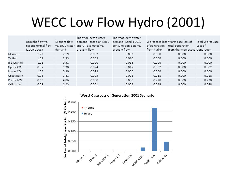 WECC Low Flow Hydro (2001) Drought flow vs. recent normal flow (2000-2008) Drought flow vs. 2010 water demand Thermoelectric water demand (based on NR