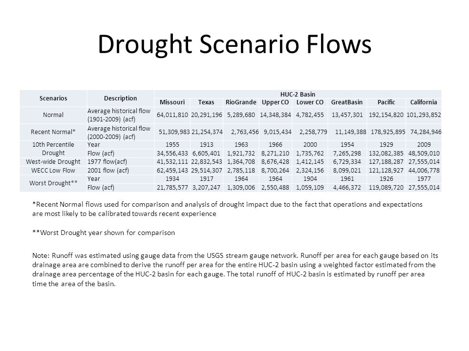 Drought Scenario Flows ScenariosDescription HUC-2 Basin MissouriTexasRioGrandeUpper COLower COGreatBasinPacificCalifornia Normal Average historical flow (1901-2009) (acf) 64,011,81020,291,1965,289,68014,348,3844,782,45513,457,301192,154,820101,293,852 Recent Normal* Average historical flow (2000-2009) (acf) 51,309,98321,254,3742,763,4569,015,4342,258,77911,149,388178,925,89574,284,946 10th Percentile Drought Year19551913196319662000195419292009 Flow (acf)34,556,4336,605,4011,921,7328,271,2101,735,7627,265,298132,082,38548,509,010 West-wide Drought1977 flow(acf)41,532,11122,832,5431,364,7088,676,4281,412,1456,729,334127,188,28727,555,014 WECC Low Flow2001 flow (acf)62,459,14329,514,3072,785,1188,700,2642,324,1568,099,021121,128,92744,006,778 Worst Drought** Year193419171964 1904196119261977 Flow (acf)21,785,5773,207,2471,309,0062,550,4881,059,1094,466,372119,089,72027,555,014 **Worst Drought year shown for comparison *Recent Normal flows used for comparison and analysis of drought impact due to the fact that operations and expectations are most likely to be calibrated towards recent experience Note: Runoff was estimated using gauge data from the USGS stream gauge network.