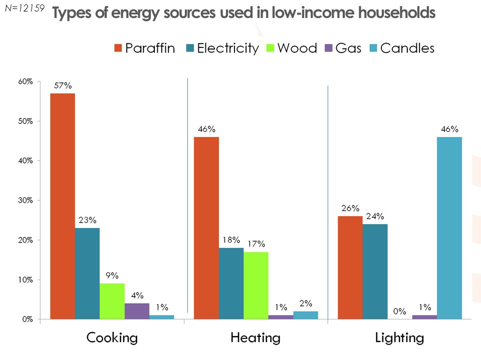 Types of energy sources used in low-income households