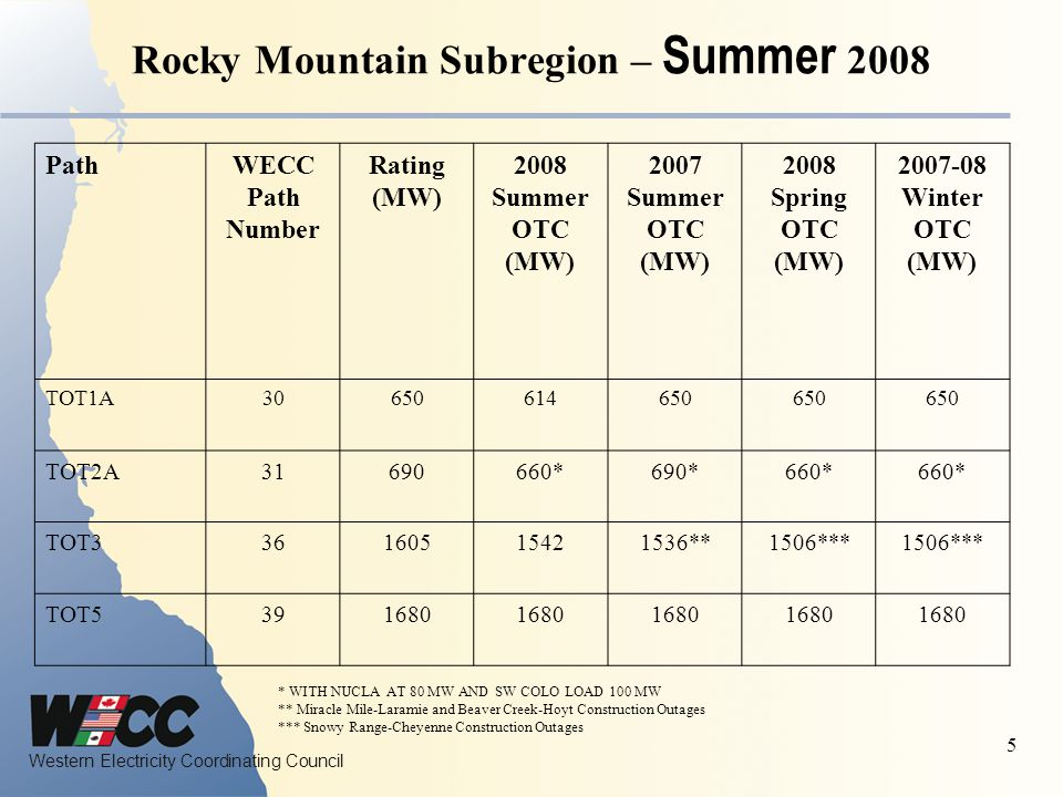 Western Electricity Coordinating Council 5 Rocky Mountain Subregion – Summer 2008 * WITH NUCLA AT 80 MW AND SW COLO LOAD 100 MW ** Miracle Mile-Laramie and Beaver Creek-Hoyt Construction Outages *** Snowy Range-Cheyenne Construction Outages PathWECC Path Number Rating (MW) 2008 Summer OTC (MW) 2007 Summer OTC (MW) 2008 Spring OTC (MW) 2007-08 Winter OTC (MW) TOT1A30650614650 TOT2A31690660*690*660* TOT336160515421536**1506*** TOT5391680