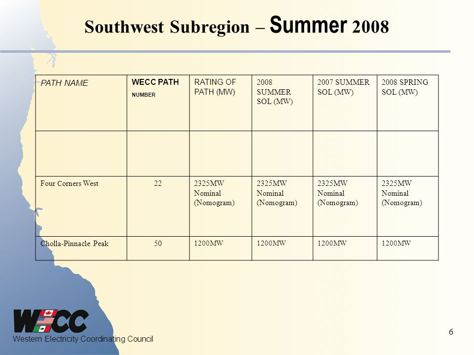 Western Electricity Coordinating Council 6 Southwest Subregion – Summer 2008 PATH NAME WECC PATH NUMBER RATING OF PATH (MW) 2008 SUMMER SOL (MW) 2007 SUMMER SOL (MW) 2008 SPRING SOL (MW) Four Corners West222325MW Nominal (Nomogram) 2325MW Nominal (Nomogram) 2325MW Nominal (Nomogram) 2325MW Nominal (Nomogram) Cholla-Pinnacle Peak50 1200MW